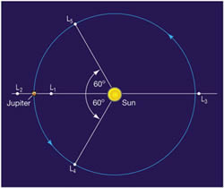 Legrange Points