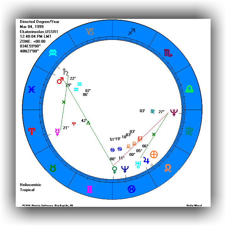 Winstar 60 Chart Types